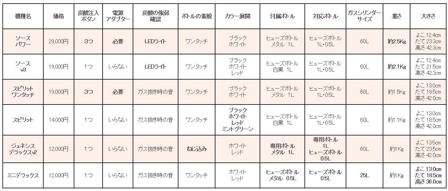 ソーダストリーム全機種の比較表